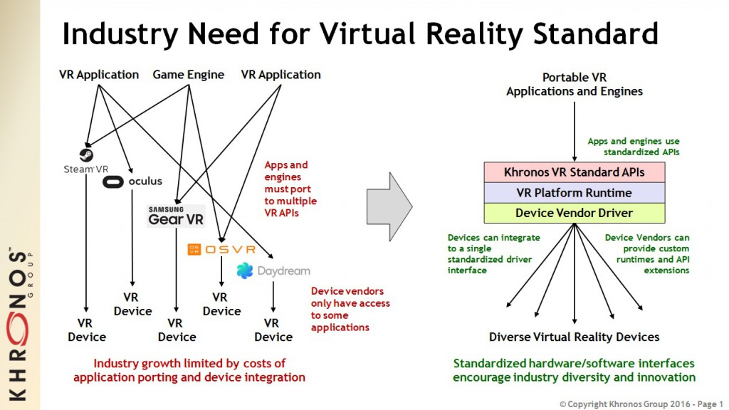 ITA Supports Khronos Open VR Standard Initiative | The International