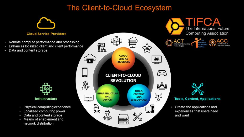 Client to Cloud Ecosystem