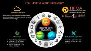 Client-to-Cloud Ecosystem
