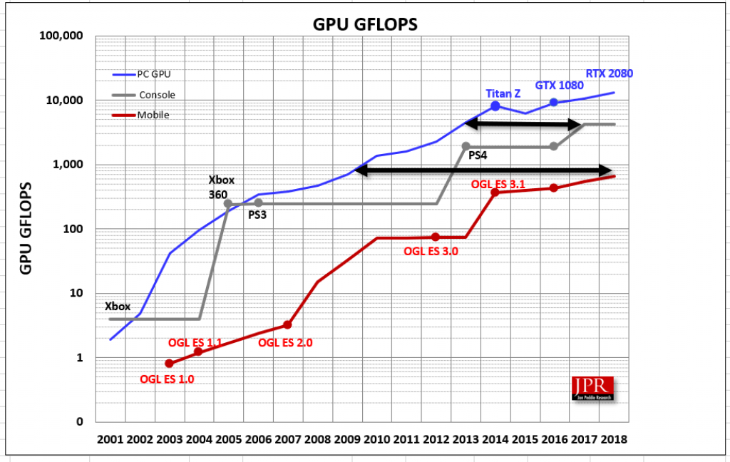 Jon Peddie Research cross section of GPU GFLOPS for PC, console, and mobile devices.