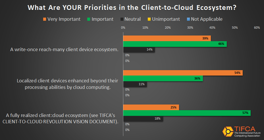The industry's priorities in the Client-to-Cloud Revolution from TIFCA's Client-Cloud Ecosystem Report.
