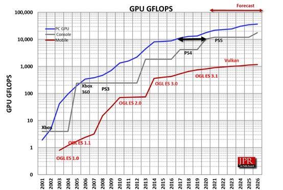 Jon Peddie Research GFLOPS Comparison 2021