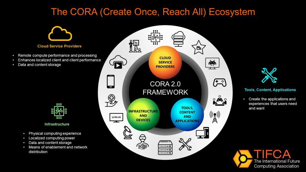 CORA 2.0 Framework