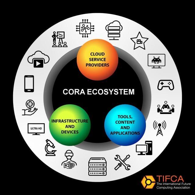 The CORA Ecosystem